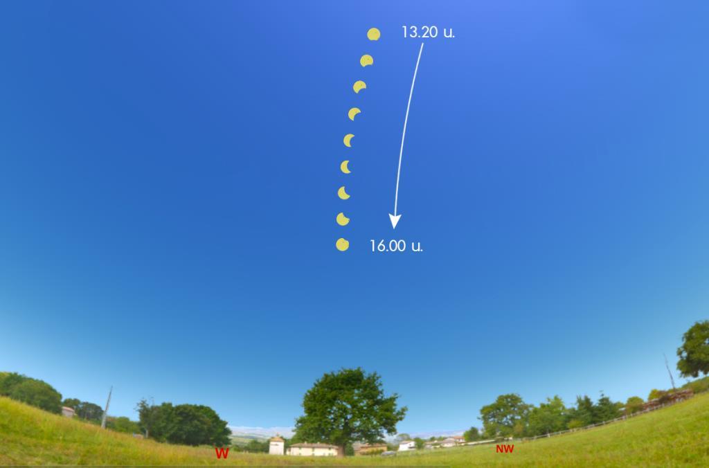 ภาพจำลองแสดงแนวการเคลื่อนที่ของดวงอาทิตย์ ขณะเกิดปรากฏการณ์สุริยุปราคา วันที่ 21 มิถุนายน 2563 ตั้งแต่เวลา 13.00 – 16.00 น.