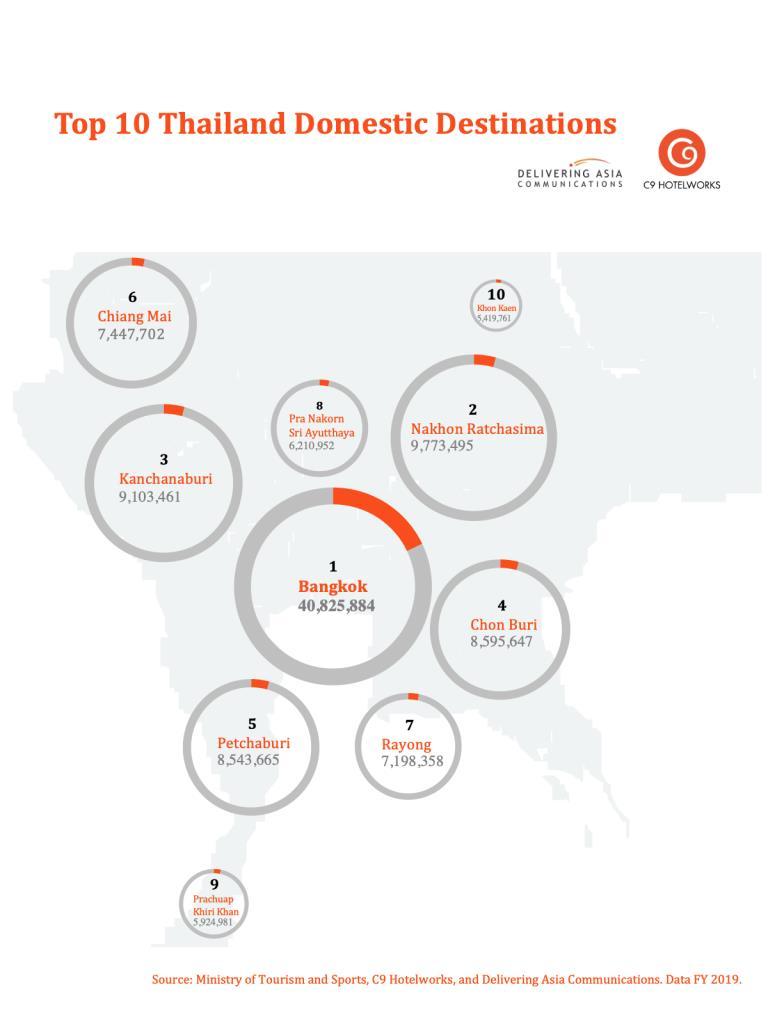 สถิติท่องเที่ยวในประเทศพุ่ง 227 ล้านครั้งทั่วประเทศ