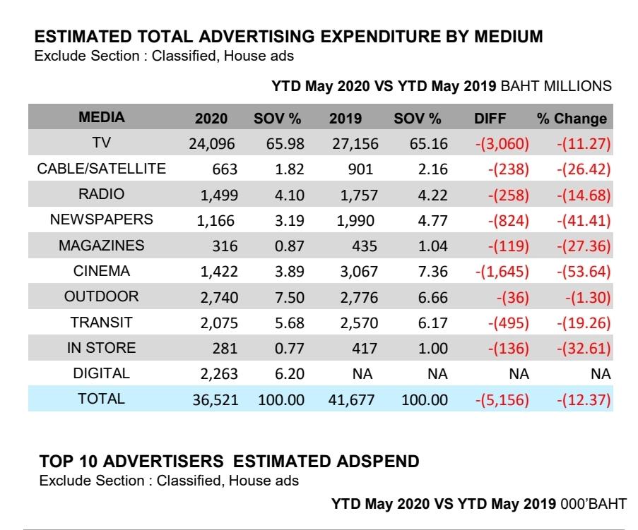 งบโฆษณา 5 เดือนแรกปี 63 วูบ 10%