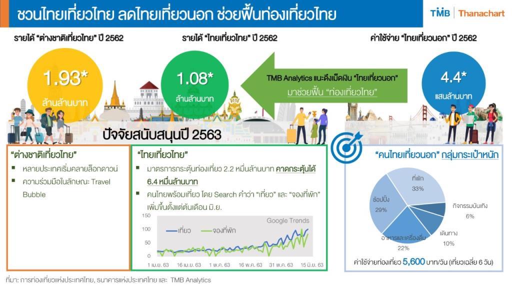 TMB แนะดึงรายได้ไทยเที่ยวนอก ฟื้นท่องเที่ยวไทย