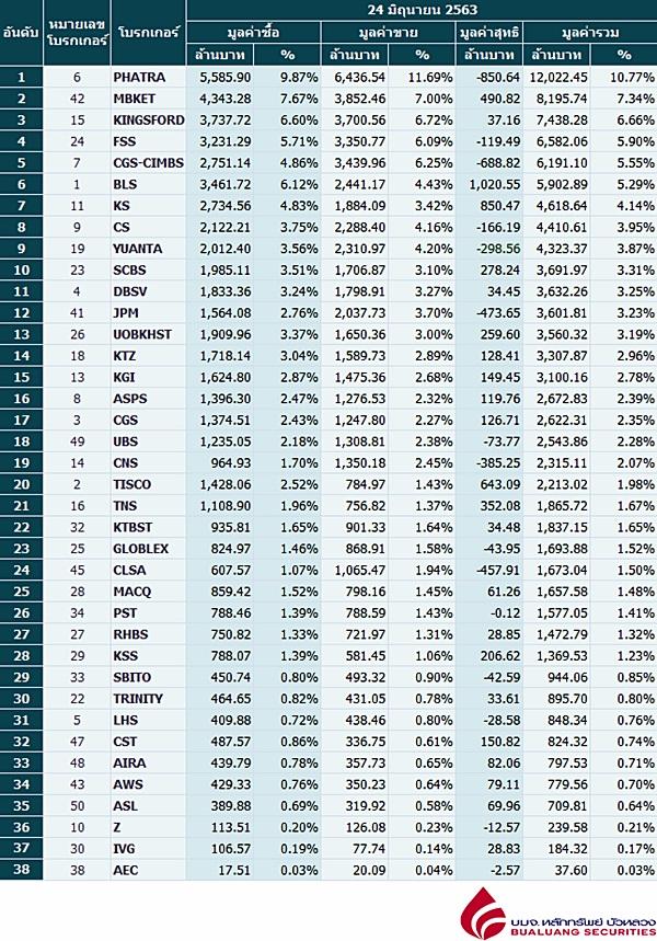 Broker ranking 24 Jun 2020