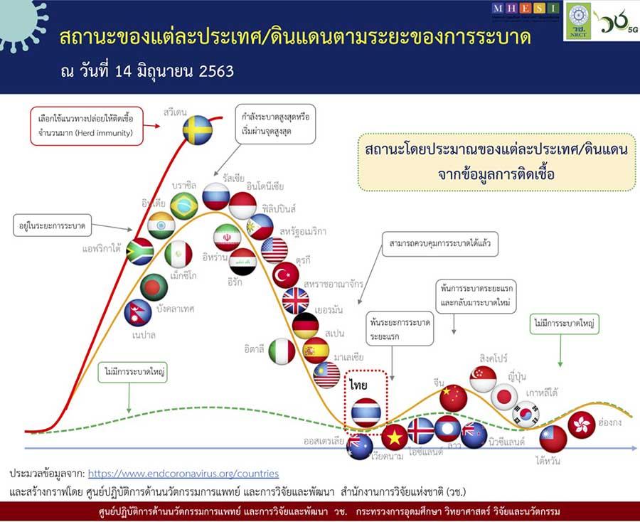 ประเทศไทยจะโชคดี จนถึงขั้นไม่มีการระบาดรอบใหม่หรือไม่? / ปานเทพ พัวพงษ์พันธ์