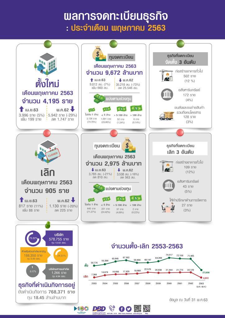โควิด-19 ฉุดธุรกิจตั้งใหม่เดือน พ.ค.วูบ เหลือ 4,195 ราย ลด 29%