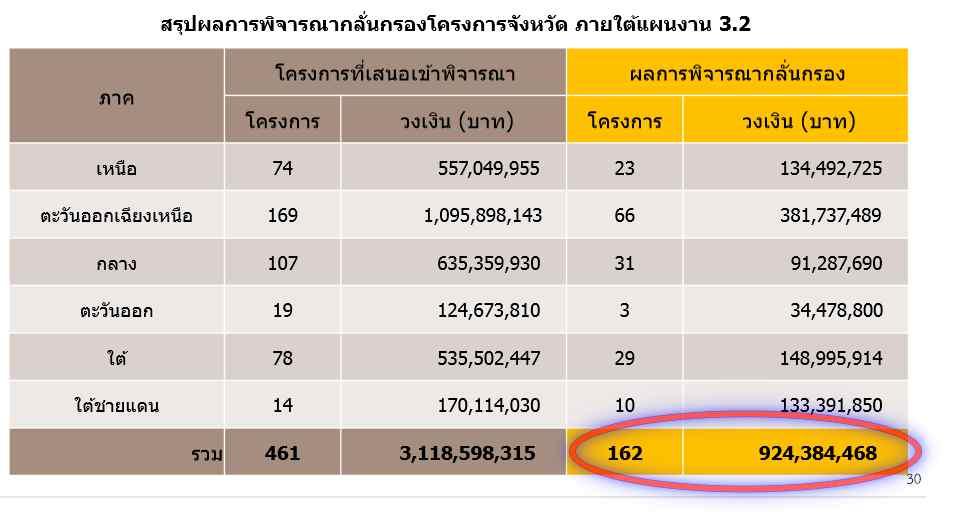 """เปิดกรอบเงินกู้ 4 แสนล้านสู้โควิดรอบแรก เฉพาะ """"มหาดไทย"""" คาดได้รับสรรงบฯ 9.28 พันล้าน พ่วง 162 โครงการจังหวัด 924 ล้าน"""