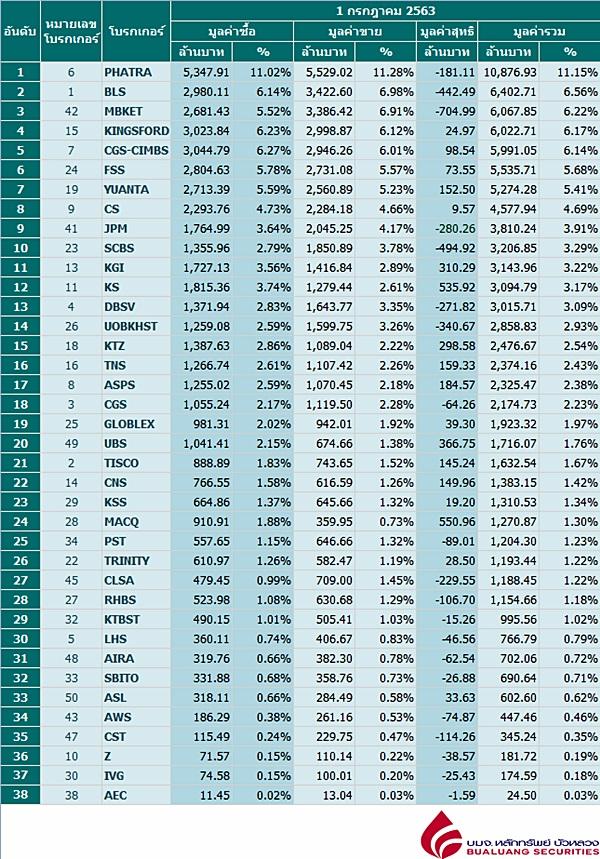 Broker ranking 1 Jul 2020