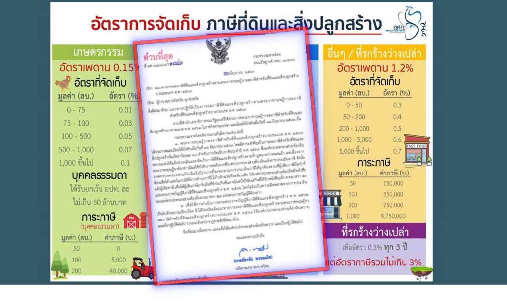 """มหาดไทย สั่ง อปท.ทั่วประเทศ รับทราบแนวทาง """"ลดภาษีที่ดินและสิ่งปลูกสร้าง"""" ร้อยละ 90 เยียวยาช่วงโควิด"""