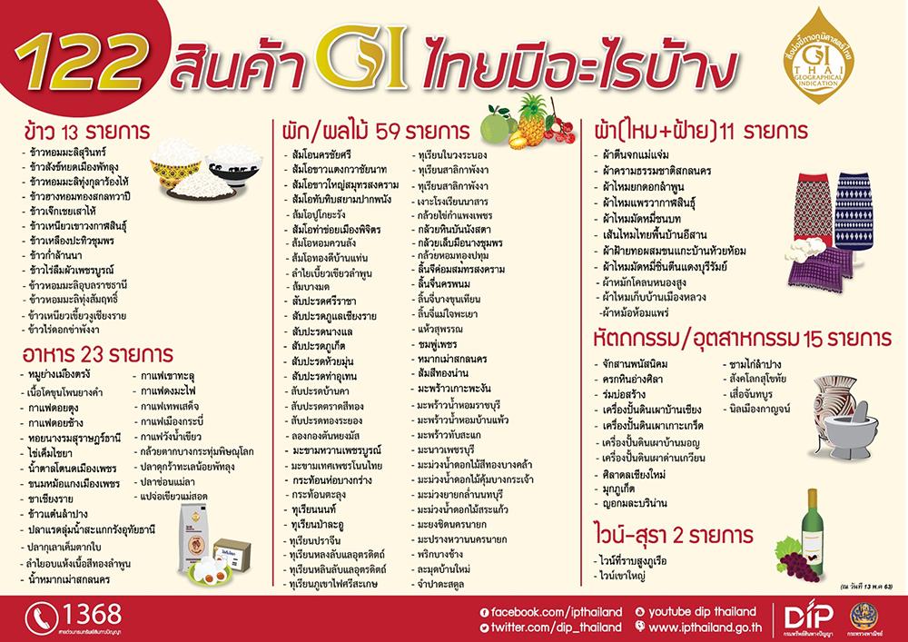 สินค้า GI ของไทย (ภาพจากเว็บไซต์กรมทรัพย์สินทางปัญญา ข้อมูลวันที่ 13 พ.ค. 63)