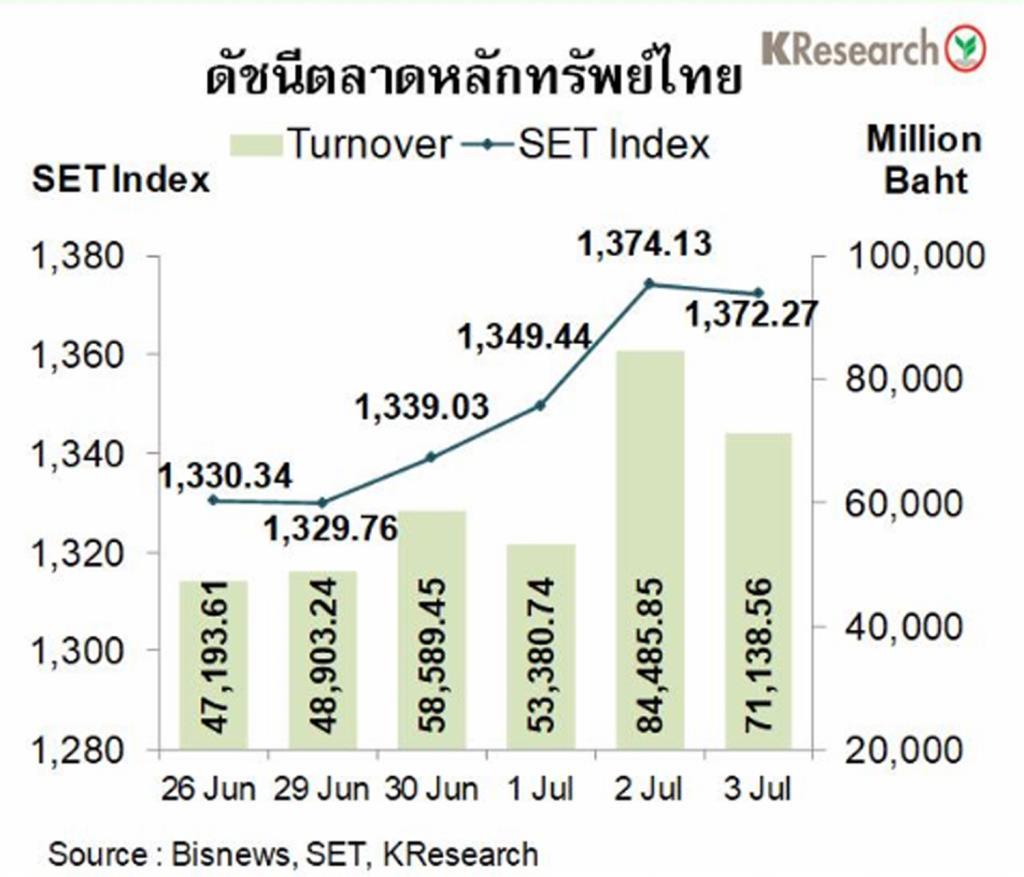 เงินบาทอ่อนค่า สวนขาขึ้นของหุ้นไทย เหตุกังวลโควิด-19 ระบาดในสหรัฐฯ เพิ่มสูงขึ้น