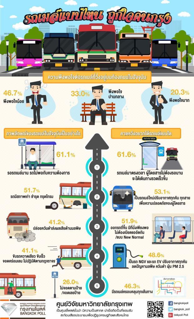 กรุงเทพโพลล์เผยคนกรุงร้อยละ 79.7 ยังไม่พอใจรถเมล์ รอนาน-หวังให้มาตรงเวลา พร้อมแนะปรับราคาค่าโดยสาร แบบเหมาจ่าย 30 บาทต่อวัน