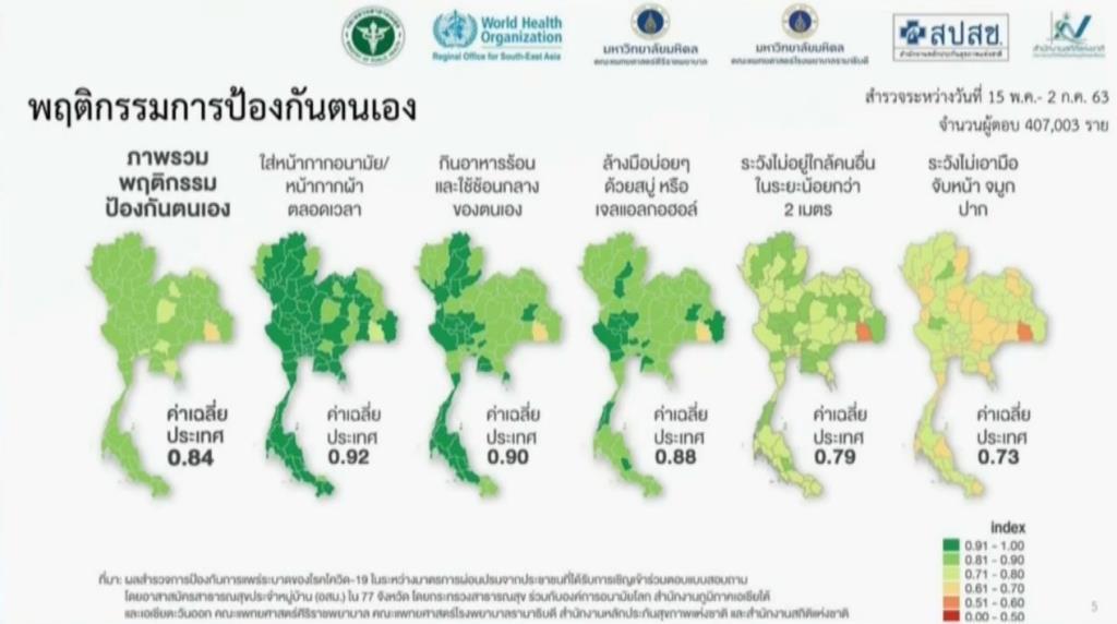 """สำรวจพบ """"คนไทย"""" การ์ดตกเหลือ 80% คนกรุงป้องกันโควิดน้อยกว่า ตจว. ส่วน 69% ค้านเที่ยวระหว่างประเทศ"""
