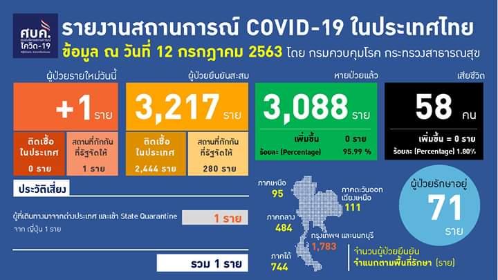 คนไทยกลับจากญี่ปุ่น ติดโควิด 1 ราย ไม่มีติดเชื้อในประเทศ 48 วัน
