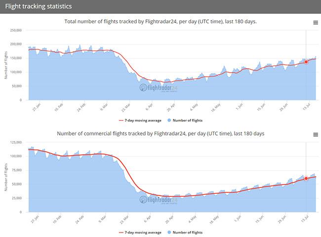 https://www.flightradar24.com/data/statistics