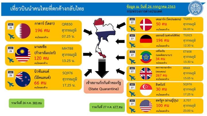เปิดเที่ยวบินนำคนไทยกลับจากต่างประเทศ 27-31 ก.ค.