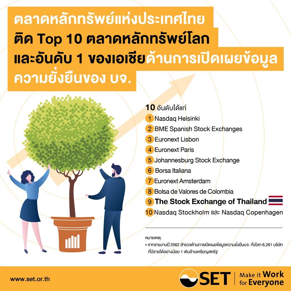 ตลาดหลักทรัพย์ไทยเจ๋ง!! หนึ่งเดียวในเอเชีย – 1 ใน 10 ของโลกด้านการเปิดเผยข้อมูลความยั่งยืนของ บจ.