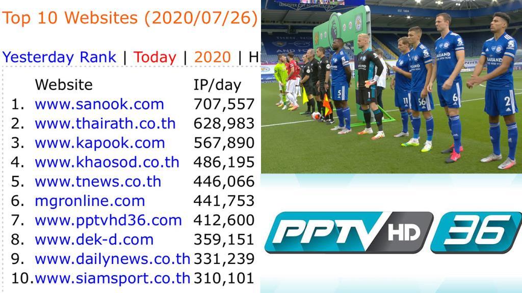 """เว็บ """"พีพีทีวี"""" ทะยานอันดับหนึ่งกลุ่มทีวีดิจิทัล ทำสถิติใหม่ยอดผู้ชมผ่านเว็บไซต์สูงสุดจากฟุตบอลพรีเมียร์ลีก"""