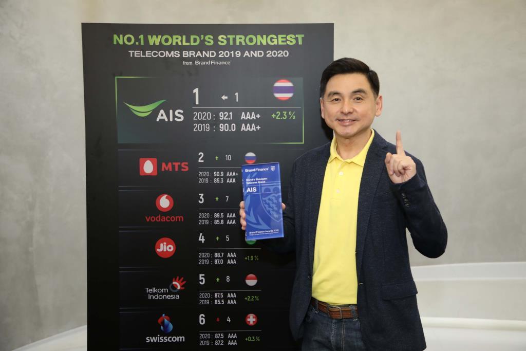 เอไอเอส ครองแบรนด์โทรคมแข็งแกร่งที่สุดในโลกปีที่ 2