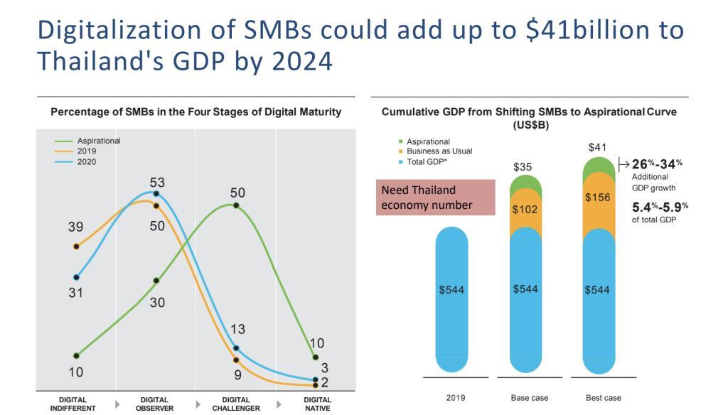 """การปรับเปลี่ยนธุรกิจสู่ """"ดิจิทัล"""" ของ SMB ไทยจะเพิ่มมูลค่า 41,000 ล้านเหรียญสหรัฐให้กับจีดีพีของไทย ภายในปี 2567 (ราว 1.2 ล้านล้านบาท)"""