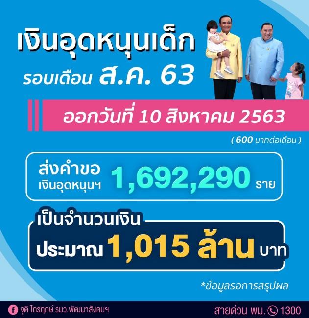 กระทรวง พม. เตรียมโอนเงินอุดหนุนเด็กแรกเกิด 10 ส.ค. นี้ ช่วยเด็ก 1.69 ล้านราย จำนวน 1,015 ล้านบาท