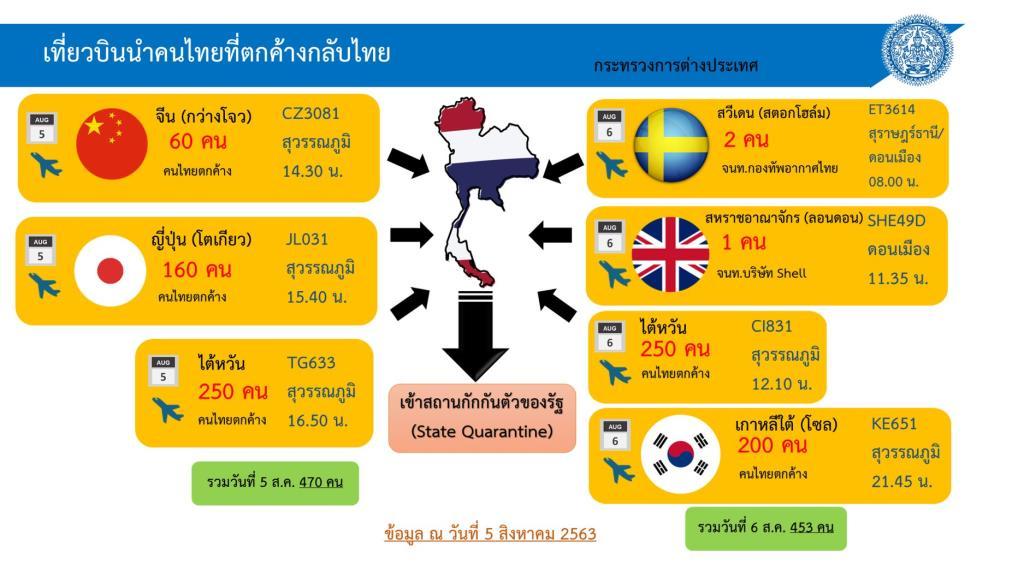 """ศบค. เผย เที่ยวบินนำคนไทยตกค้างกลับวันนี้จาก """"จีน-ญี่ปุ่น-ไต้หวัน"""" 470 คน กลับผ่านแดนทางบกจาก """"มาเลย์"""" มากสุด"""
