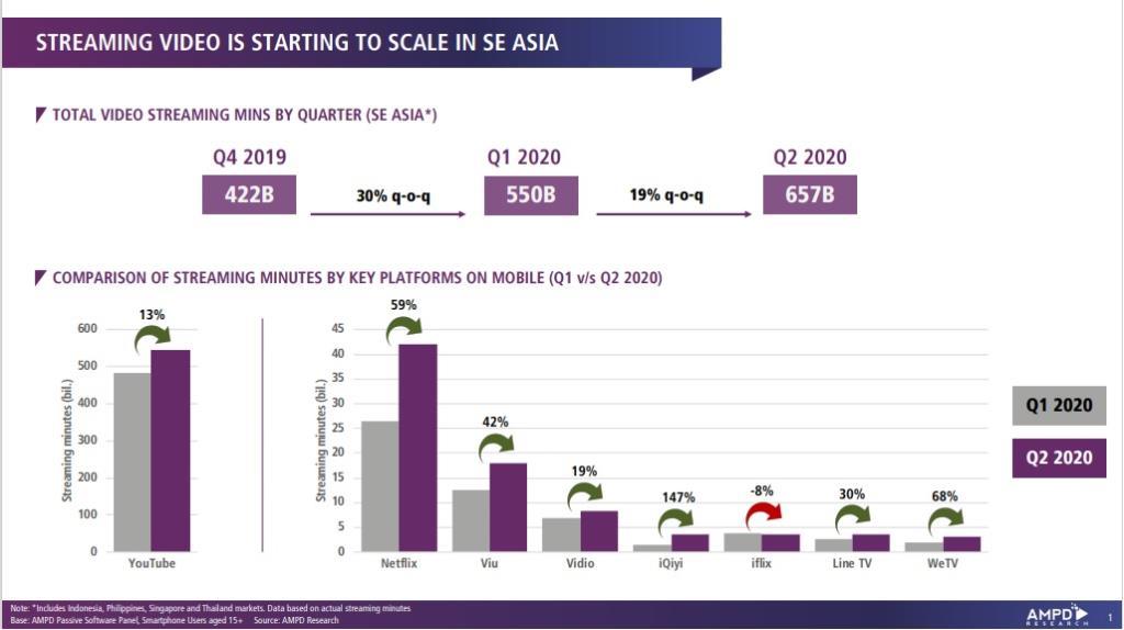 Viu (วิว) ทุบสถิติยอดผู้ชมพุ่งขึ้น 42% ซื้อคอนเทนต์จาก5ยักษ์ใหญ่เกาหลีใต้