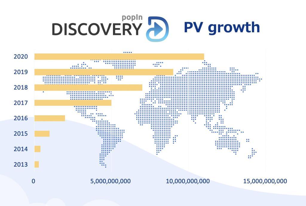 ป๊อบอิน ฉลองยอดเข้าชมสูงสุดทั่วโลก 10,000 ล้านเพจวิวต่อเดือน