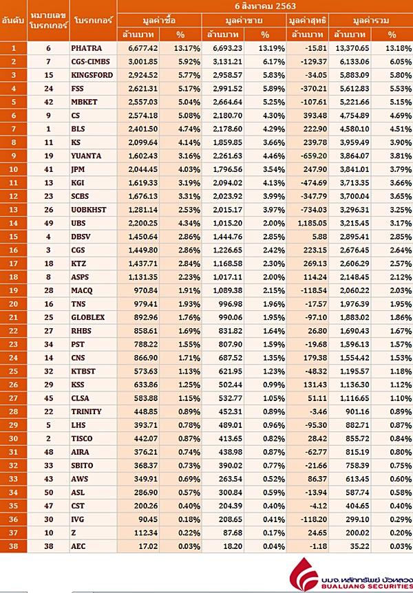 Broker ranking 6 Aug 2020