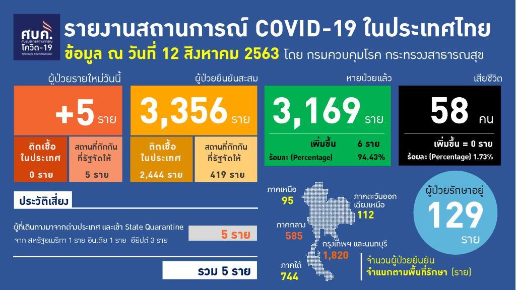ไทยป่วยโควิด-19 เพิ่ม 5 ราย กลับจากต่างประเทศ หายป่วยแล้วอีก 6 ราย