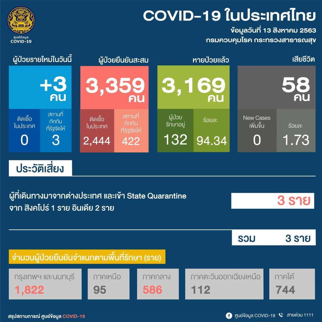 ไทยพบผู้ป่วยรายใหม่ 3 ราย ติดโควิด-19 กลับจากสิงคโปร์ 1 ราย อินเดีย 2 ราย เข้าพัก State Quarantine