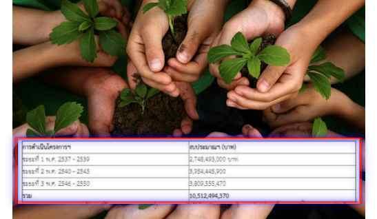 """""""กรมอุทยานฯ"""" แจ้งปิด """"โครงการปลูกป่าถาวรฯ"""" 15 ปี  ใช้งบฯ 1.05 หมื่นล. ปลูกป่าเขตอนุรักษ์ได้ 7 ล้านไร่"""