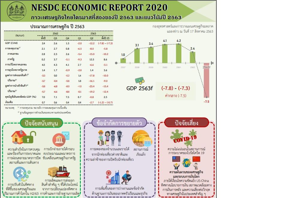GDP ไตรมาส 2 ติดลบ12.2% สศช.หั่นทั้งปี -7.8 ถึง -7.3%