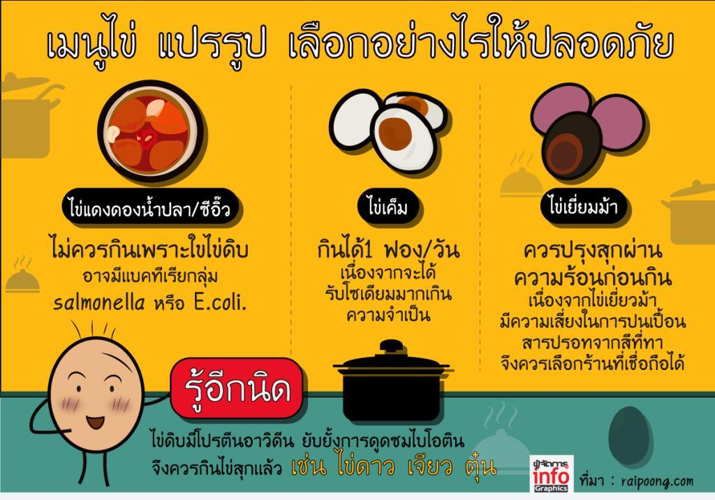 เมนูไข่แปรรูป กินอย่างไรให้ปลอดภัย