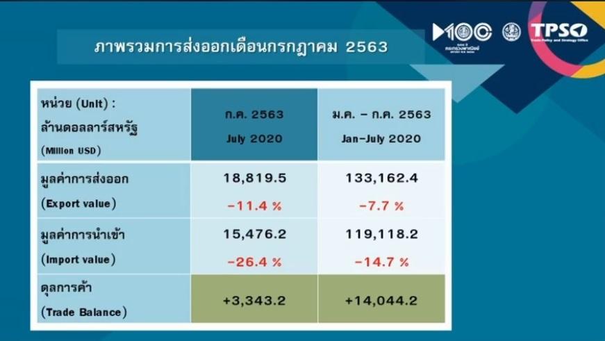 ส่งออกไทยสัญญาณดี ก.ค.ลบน้อยลง คาดทั้งปี -9 ถึง -8%