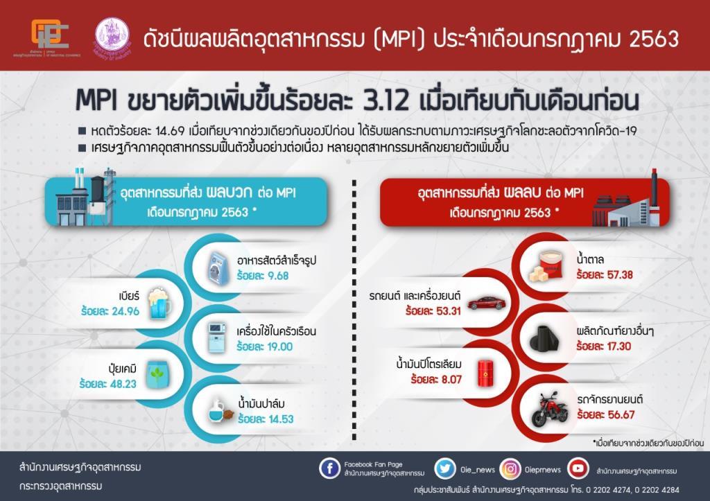 MPI ก.ค.โต3.12% ส่งสัญญาณภาคอุตฯ ทยอยฟื้น