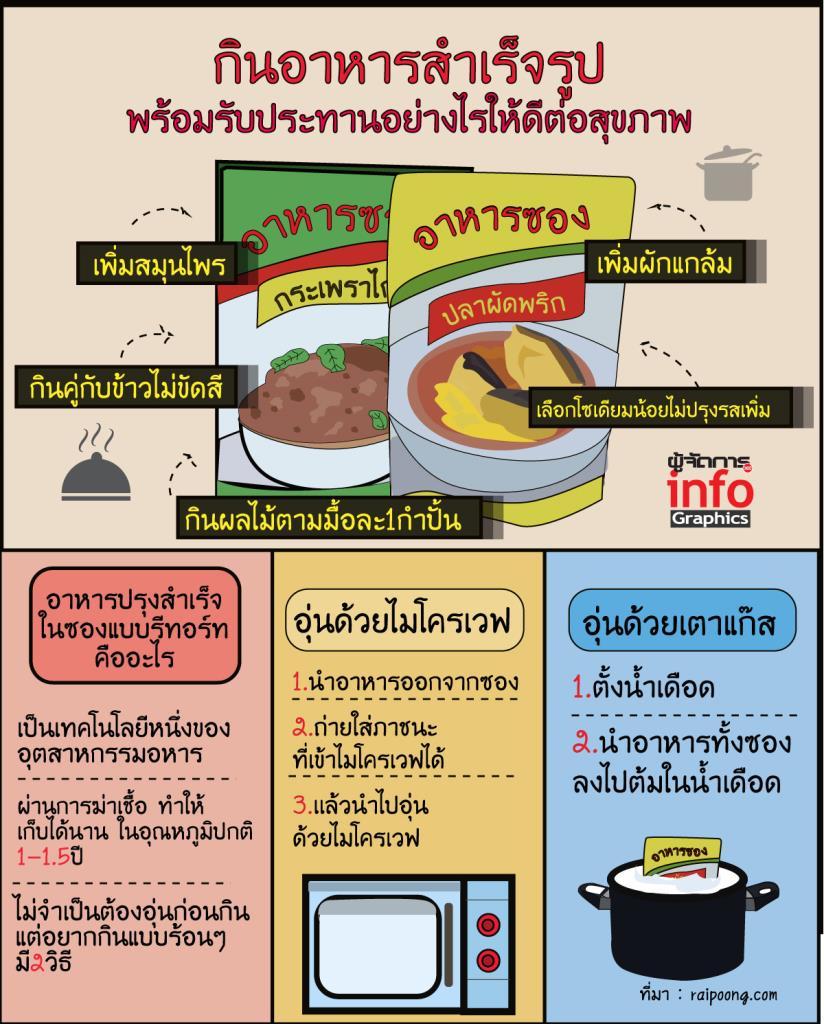 กินอาหารสำเร็จรูป พร้อมรับประทานอย่างไรให้ดีต่อสุขภาพ