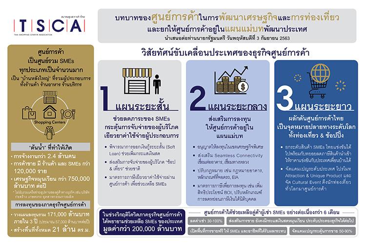 """""""สมาคมศูนย์การค้าไทย"""" แสดงวิสัยทัศน์ผนึกกำลังภาครัฐฝ่าวิกฤติ ชูบทบาทในการพัฒนาเศรษฐกิจและการท่องเที่ยว ผลักดันศูนย์การค้า ในแผนแม่บทช่วยขับเคลื่อนประเทศ"""