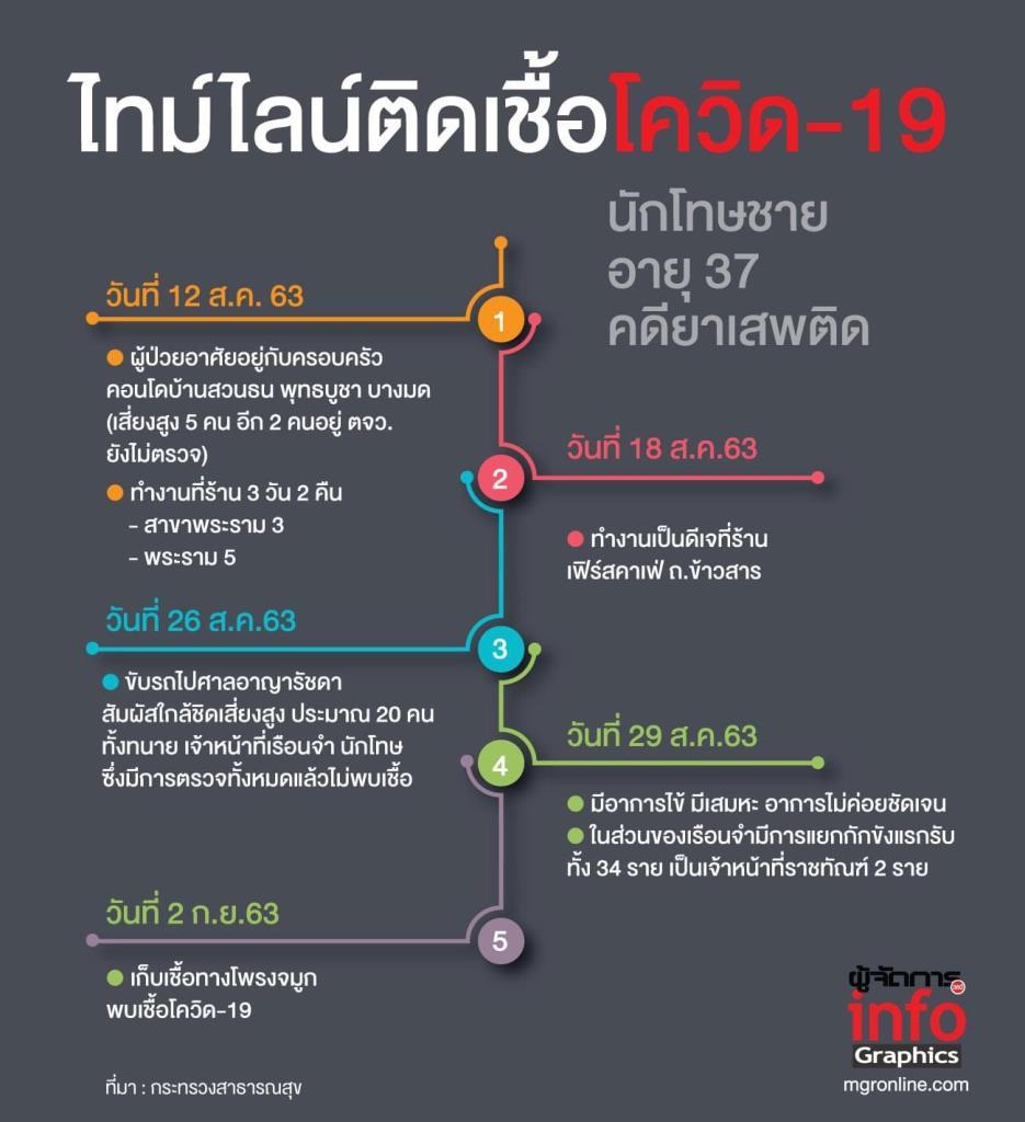 ไทม์ไลน์ชายไทยติดเชื้อโควิด-19