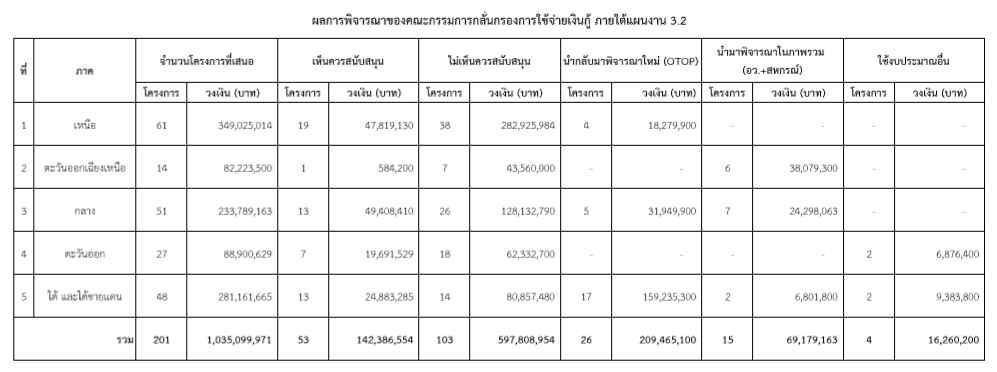 บอร์ดกรองเงินกู้ ตัดเหี้ยนรอบสามโครงการจังหวัด ผ่านแค่ 4 โครงการ วงเงิน 16 ล. จากยื่นขอ 1.03 พันล.