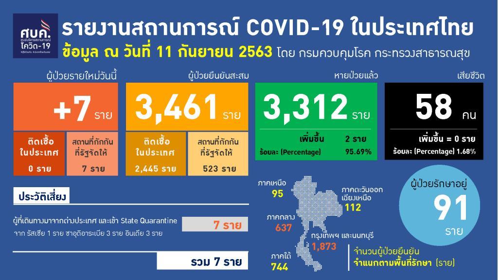 พบโควิดรายใหม่ 7 ราย ต่างชาติ 2 ที่เหลือเป็นคนไทย อายุต่ำสุด 2 ปีติดเชื้อ ทั้งหมดกลับจากตปท.