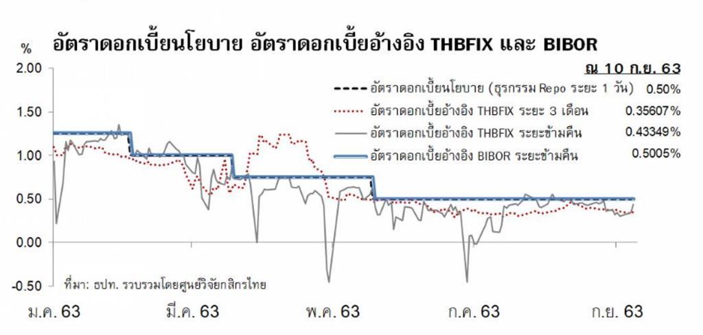 """ทำความรู้จักกับ """"THOR"""" (ไม่ใช่บุตรแห่ง ODIN) แต่คืออัตราดอกเบี้ยอ้างอิงใหม่ของไทย"""