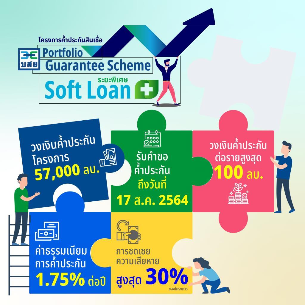 """บสย.ปลดล็อก""""SMEs ต้องชนะ""""ค้ำประกันSoft Loanพลัส5.7หมื่นล."""