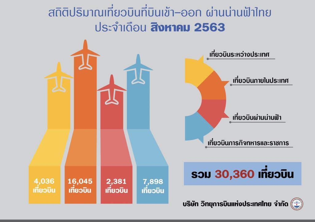 คนไทยเดินทางมากขึ้น ดันเที่ยวบินในประเทศส.ค.16,045เที่ยว