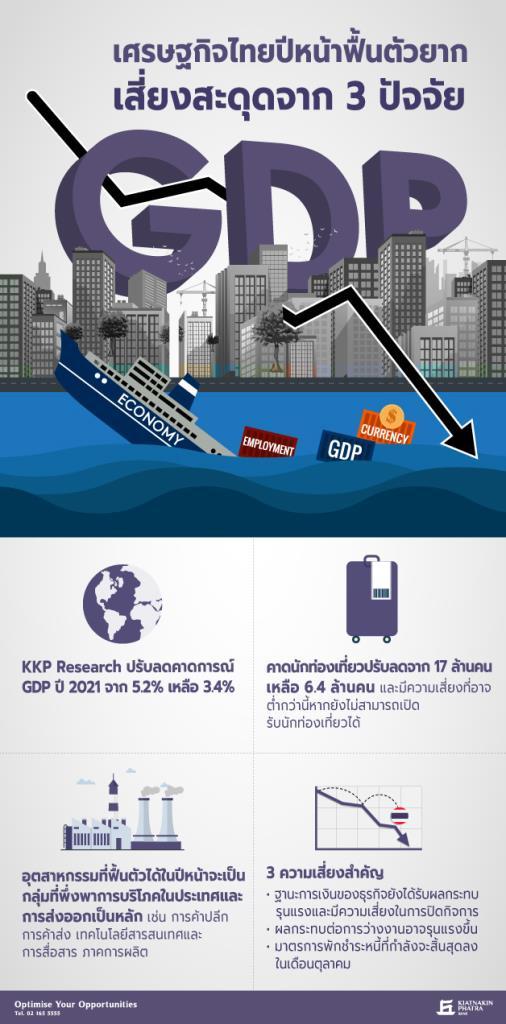 KKPปรับลดประมาณการจีดีพีปีหน้าโต3.4%-เสี่ยงสะดุด3ปัจจัย