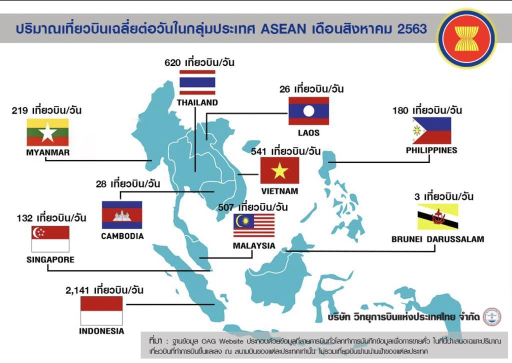 ไทย มีปริมาณเที่ยวบินในอาเซียน ส.ค.63 อันดับ 2 รองจากอินโดนีเซีย
