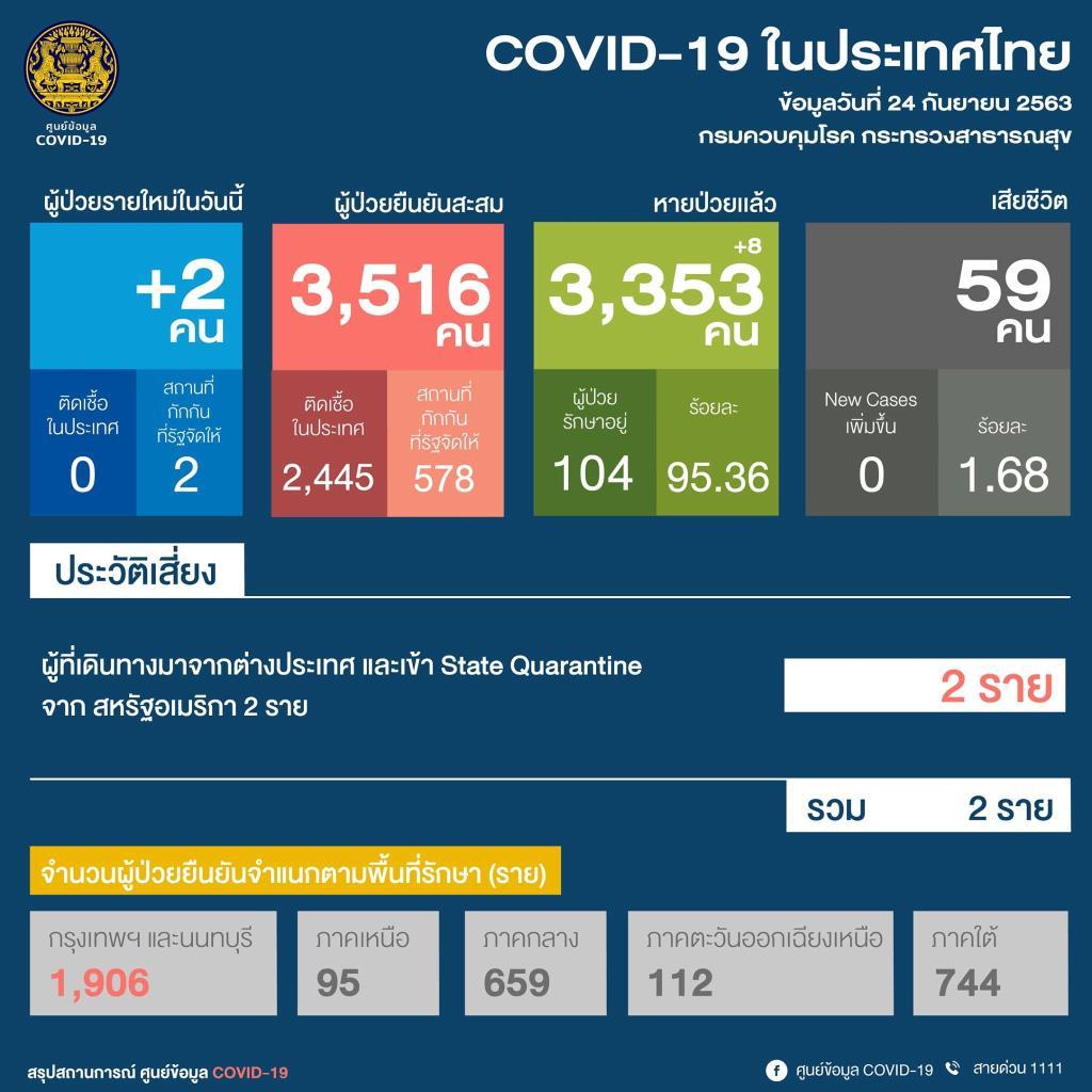 ศบค.เผยไทยพบผู้ติดเชื้อโควิด-19 เพิ่ม 2 ราย มาจากสหรัฐฯ หายป่วยกลับบ้านแล้ว 8 ราย
