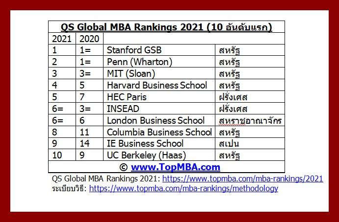10 อันดับMBA ที่นายจ้างทั่วโลกต้องการมากที่สุด / QS Quacquarelli Symonds