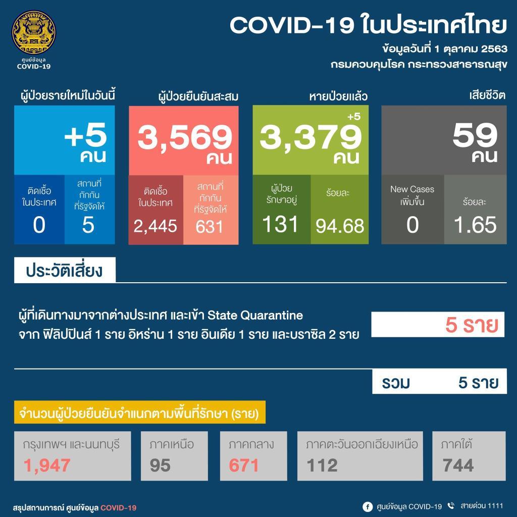 ไทยพบโควิดรายใหม่ 5 ราย ทั้งหมดกลับจากตปท. เป็นต่างชาติ 4 ราย คนไทย 1 ราย