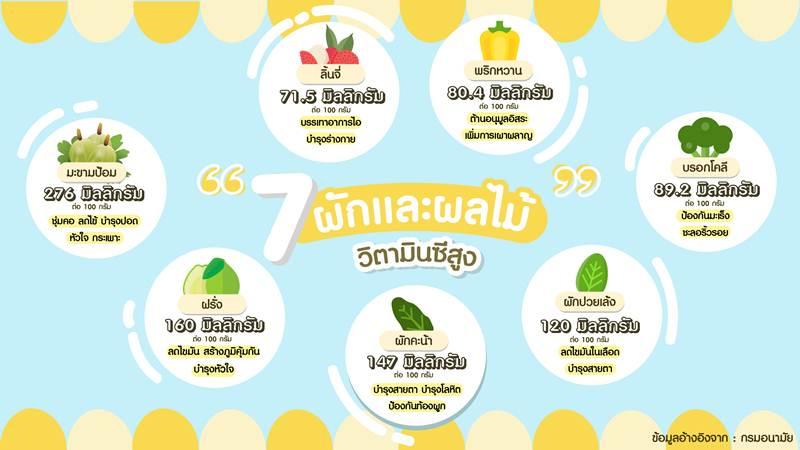 7 ผักผลไม้ที่มีวิตามินซีสูงและเมนูในการเสริมสร้างสุขภาพที่ดี