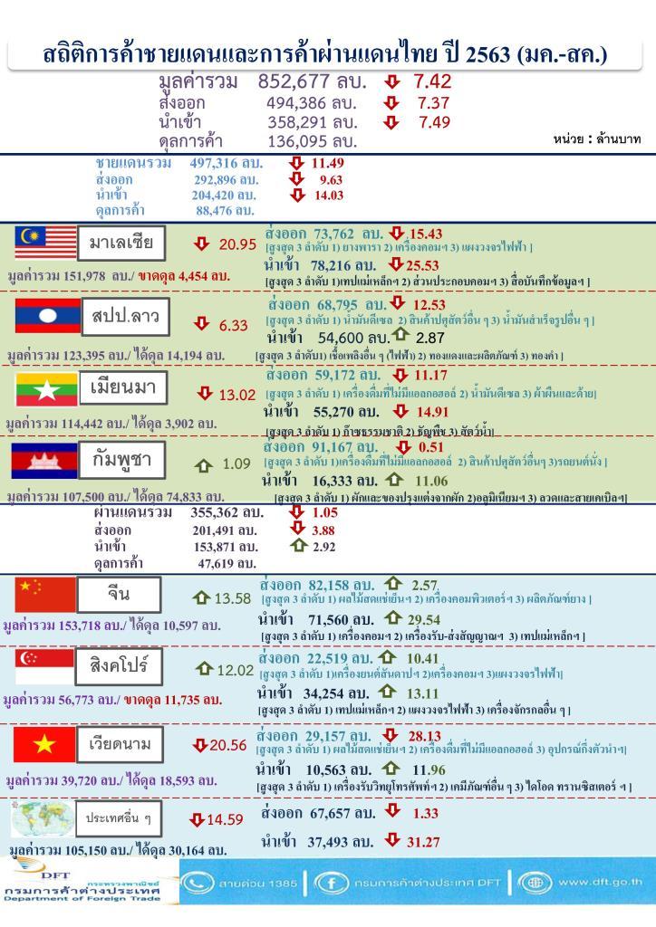 """""""พาณิชย์"""" เผยค้าชายแดน-ผ่านแดน 8 เดือน เจอพิษโควิด-19 ลดลง 7.42%"""
