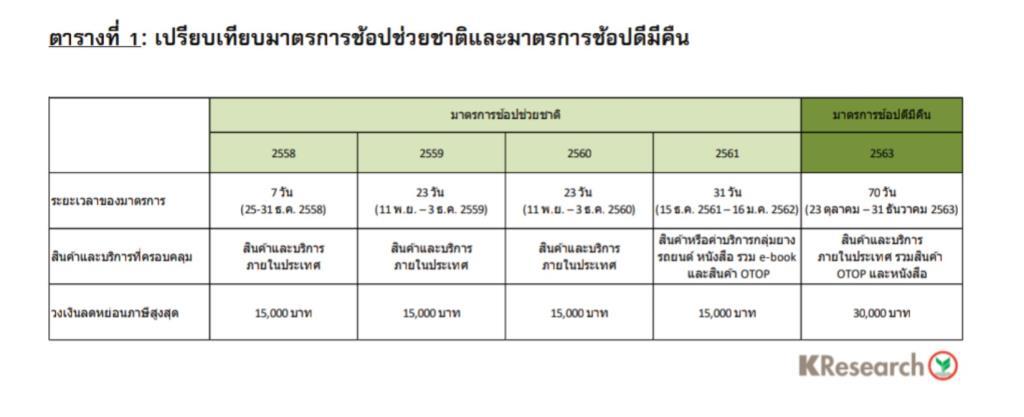 ศูนย์วิจัยกสิกรไทยเผย'ช้อปดีมีคืน'ช่วยพยุงจีดีพีไตรมาส4-ระยะยาวยังท้าทาย