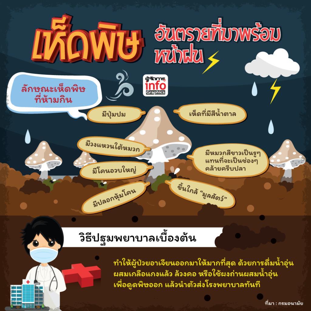 เห็ดพิษ อันตรายที่มาพร้อมหน้าฝน